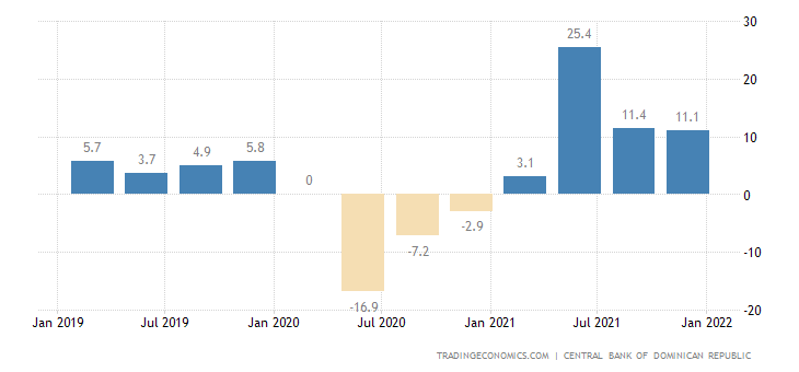 Dominican Republic GDP Annual Growth Rate