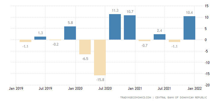 Dominican Republic GDP Growth Rate