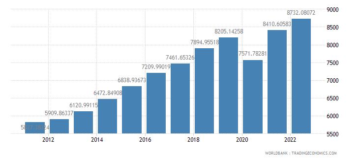 dominican republic gdp per capita constant 2000 us dollar wb data