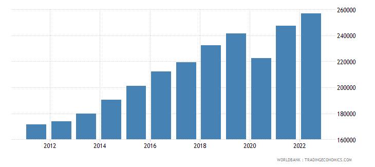 dominican republic gdp per capita constant lcu wb data