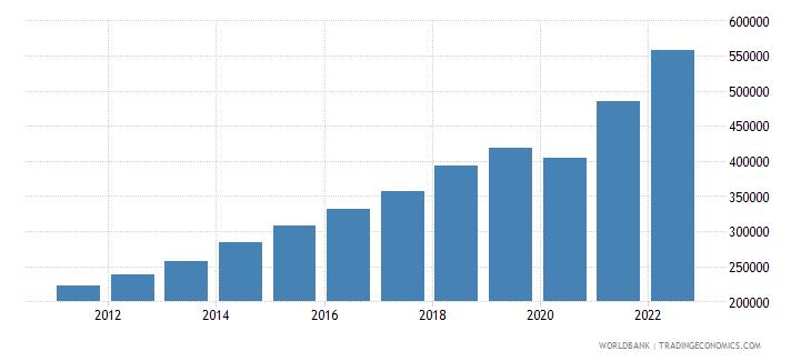dominican republic gdp per capita current lcu wb data