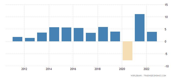 dominican republic gdp per capita growth annual percent wb data