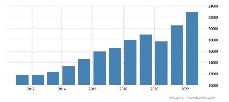 dominican republic gdp per capita ppp us dollar wb data