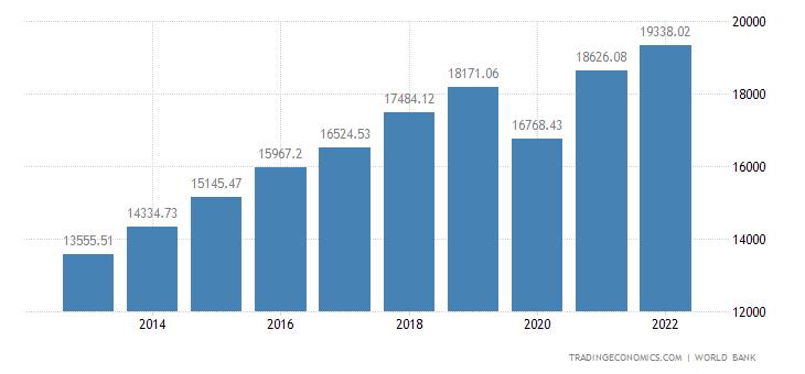 Dominican Republic GDP per capita PPP