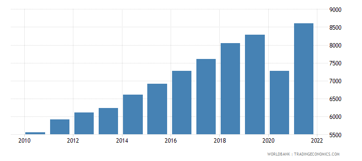 dominican republic gdp per capita us dollar wb data
