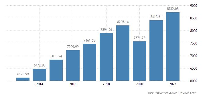 Dominican Republic GDP per capita