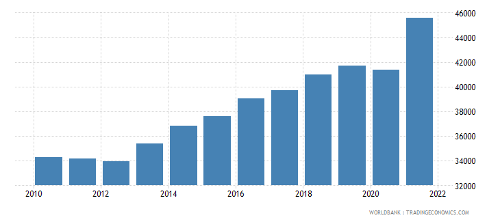 dominican republic gdp per person employed constant 1990 ppp dollar wb data