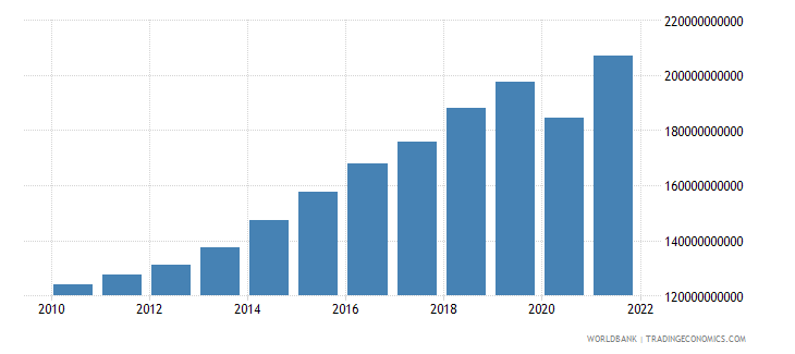 dominican republic gdp ppp constant 2005 international dollar wb data