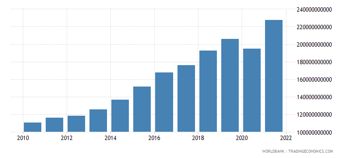 dominican republic gdp ppp us dollar wb data
