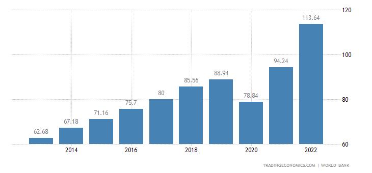 Dominican Republic GDP