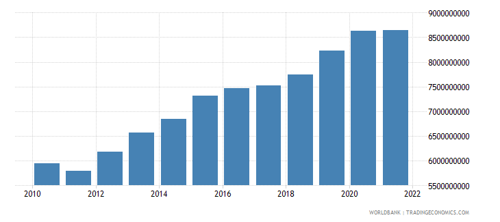 dominican republic general government final consumption expenditure constant 2000 us dollar wb data