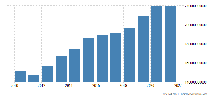 dominican republic general government final consumption expenditure constant lcu wb data
