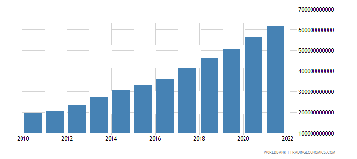 dominican republic general government final consumption expenditure current lcu wb data