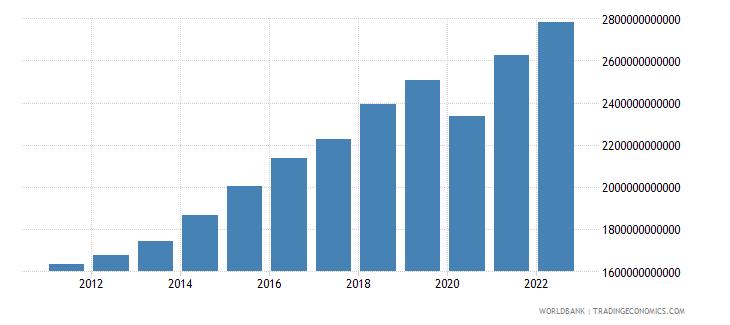 dominican republic gni constant lcu wb data