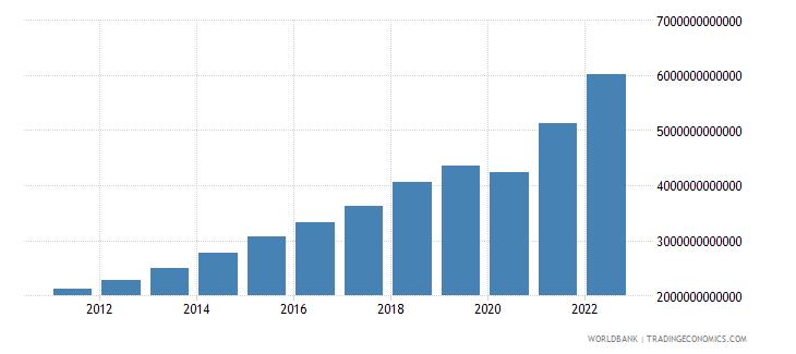 dominican republic gni current lcu wb data