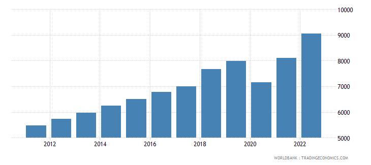 dominican republic gni per capita atlas method us dollar wb data