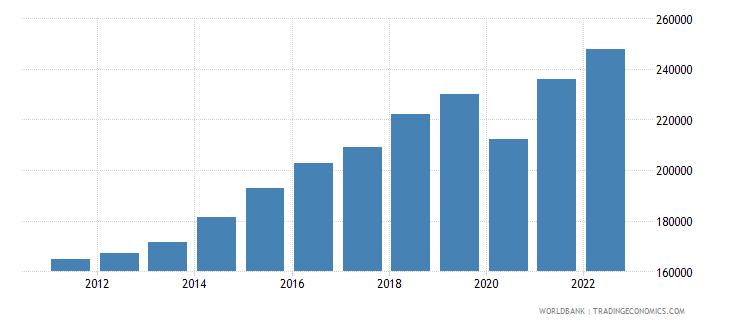 dominican republic gni per capita constant lcu wb data