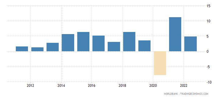 dominican republic gni per capita growth annual percent wb data