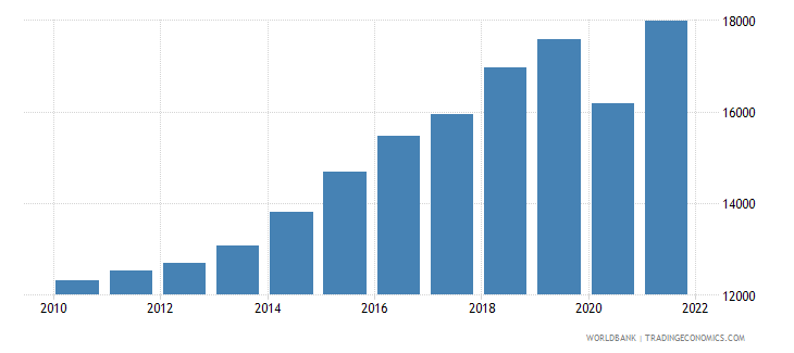 dominican republic gni per capita ppp constant 2011 international $ wb data