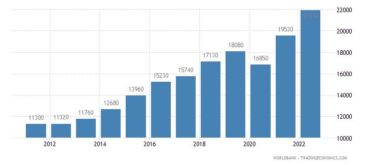 dominican republic gni per capita ppp us dollar wb data