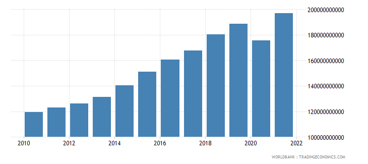 dominican republic gni ppp constant 2011 international $ wb data