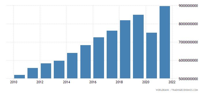 dominican republic gni us dollar wb data