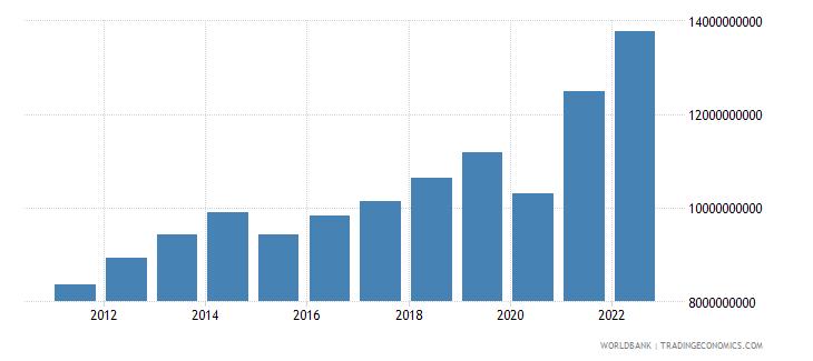dominican republic goods exports bop us dollar wb data