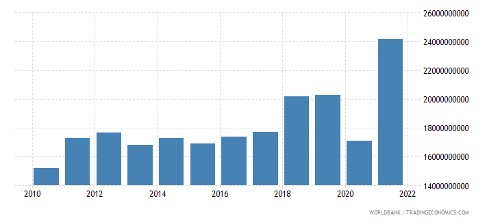 dominican republic goods imports bop us dollar wb data