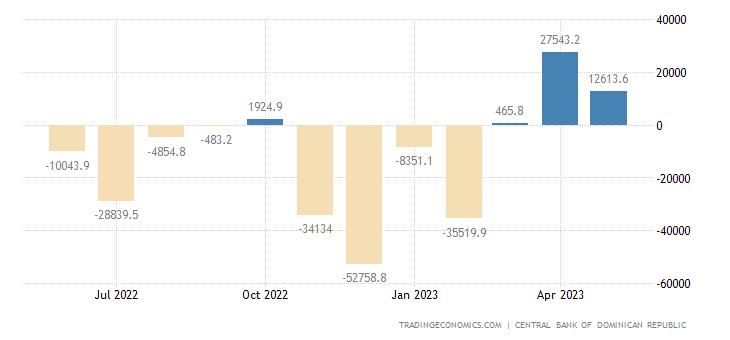Dominican Republic Government Budget Value