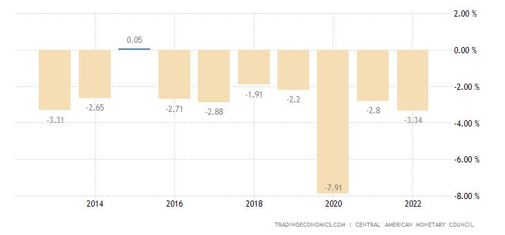 Dominican Republic Government Budget