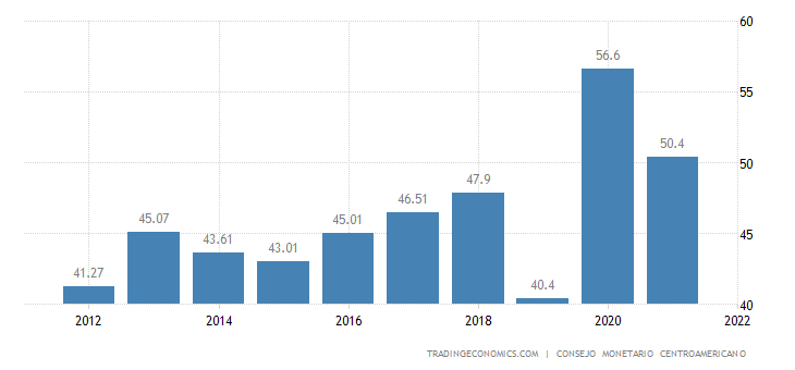 Dominican Republic Government Debt to GDP