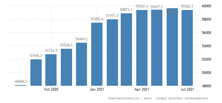 Dominican Republic Government Debt