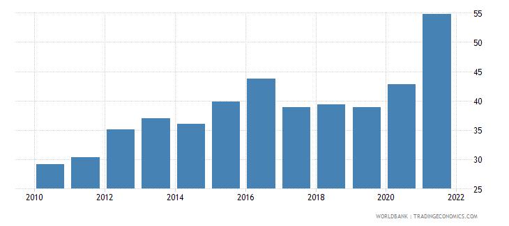 dominican republic government effectiveness percentile rank wb data