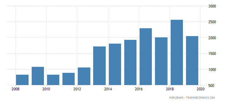 dominican republic government expenditure per lower secondary student constant ppp$ wb data