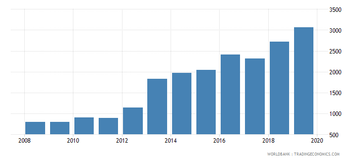 dominican republic government expenditure per primary student constant ppp$ wb data