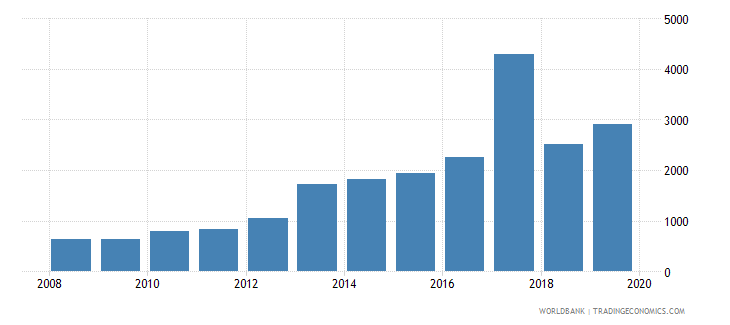 dominican republic government expenditure per upper secondary student constant ppp$ wb data