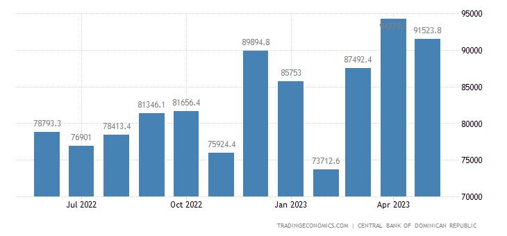 Dominican Republic Government Revenues