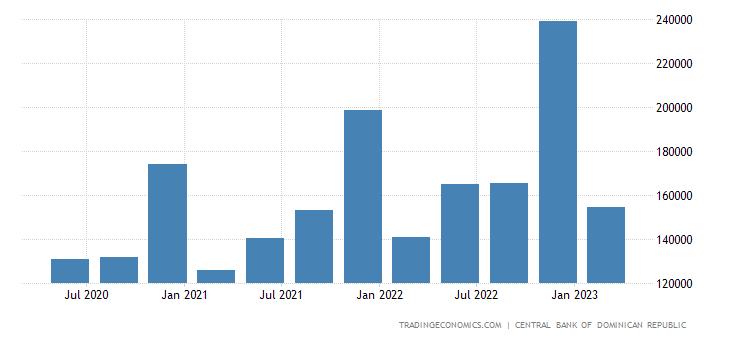 Dominican Republic Government Spending