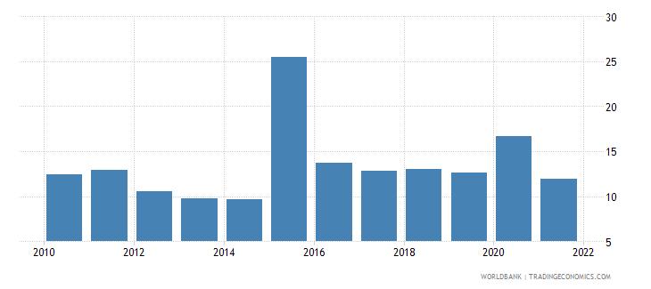 dominican republic grants and other revenue percent of revenue wb data