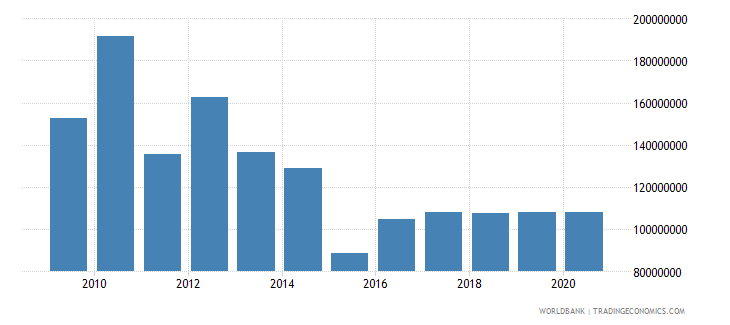 dominican republic grants excluding technical cooperation bop us dollar wb data