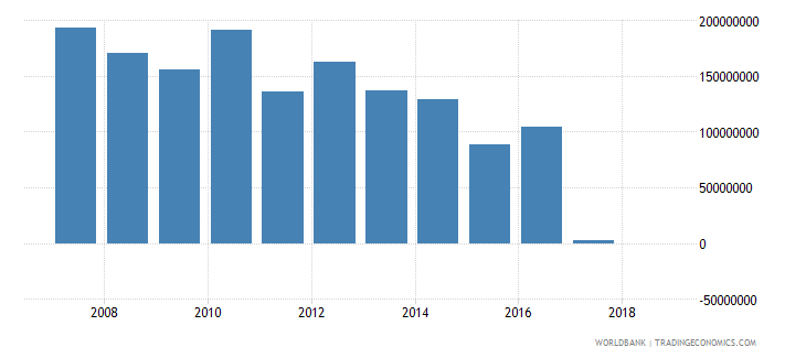 dominican republic grants excluding technical cooperation us dollar wb data