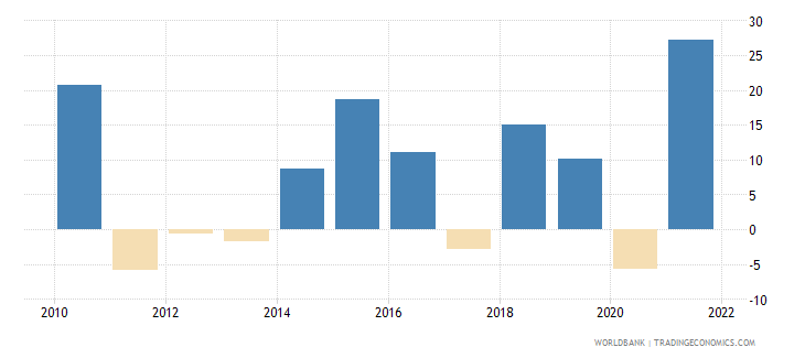 dominican republic gross capital formation annual percent growth wb data