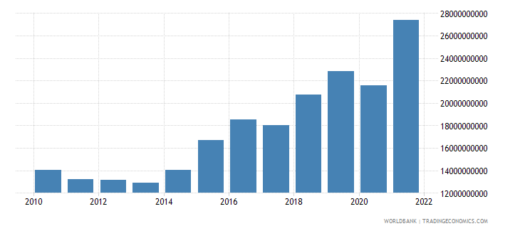 dominican republic gross capital formation constant 2000 us dollar wb data