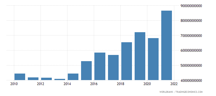 dominican republic gross capital formation constant lcu wb data