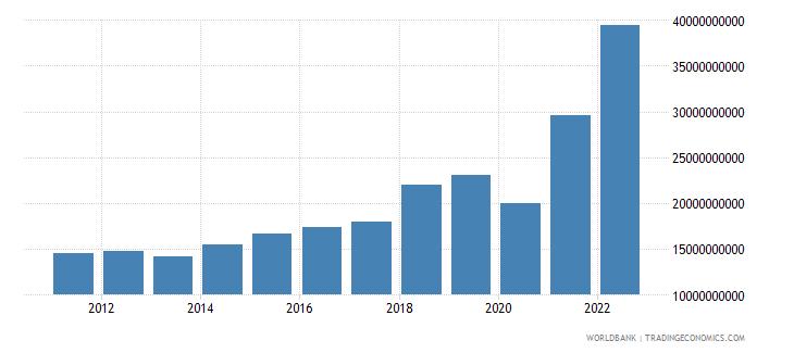 dominican republic gross capital formation us dollar wb data
