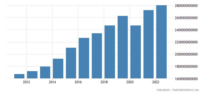dominican republic gross domestic income constant lcu wb data
