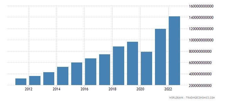 dominican republic gross domestic savings current lcu wb data