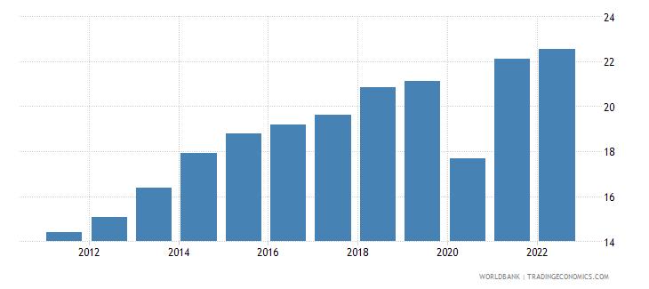 dominican republic gross domestic savings percent of gdp wb data
