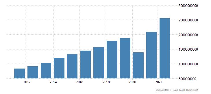 dominican republic gross domestic savings us dollar wb data