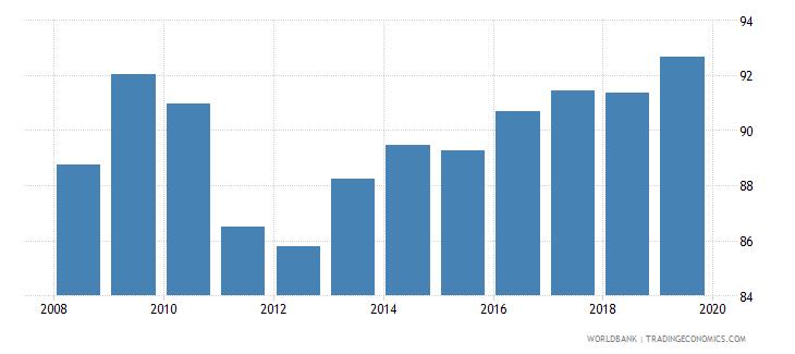 dominican republic gross enrolment ratio lower secondary both sexes percent wb data